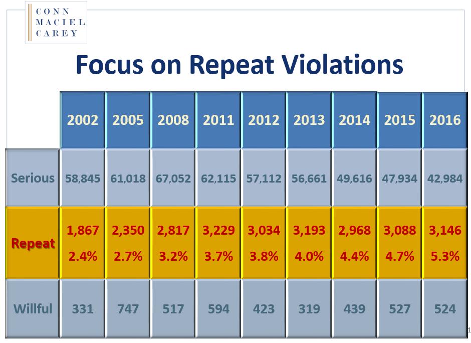 Focus on Repeat OSHA Violations