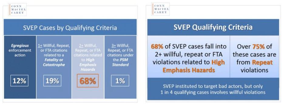 SVEP Cases by Qualifying Criteria & SVEP Qualifying Criteria