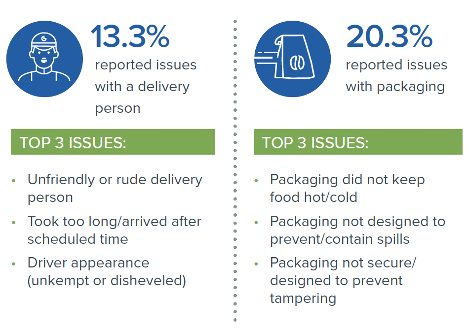 Top 3 issues reported about delivery persons next to top 3 issues reported about packaging.